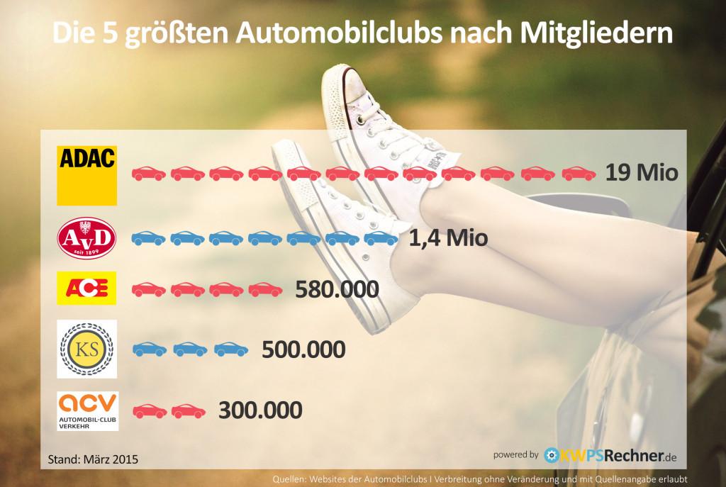Infografik: die größten Automobilclubs Deutschlands nach Mitgliedern